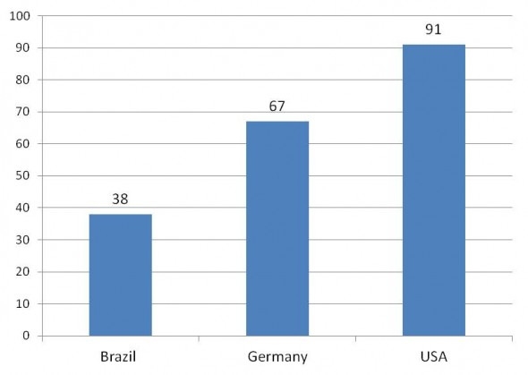 Individualism vs Collectivism Brazil Germany USA